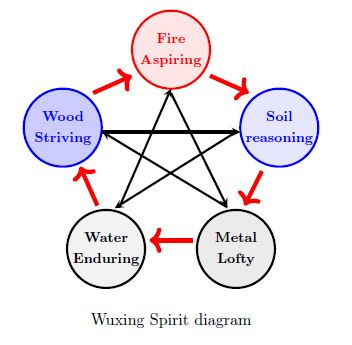 wuxing spirit